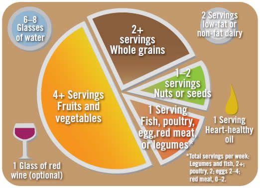 portion control Mediterranean diet